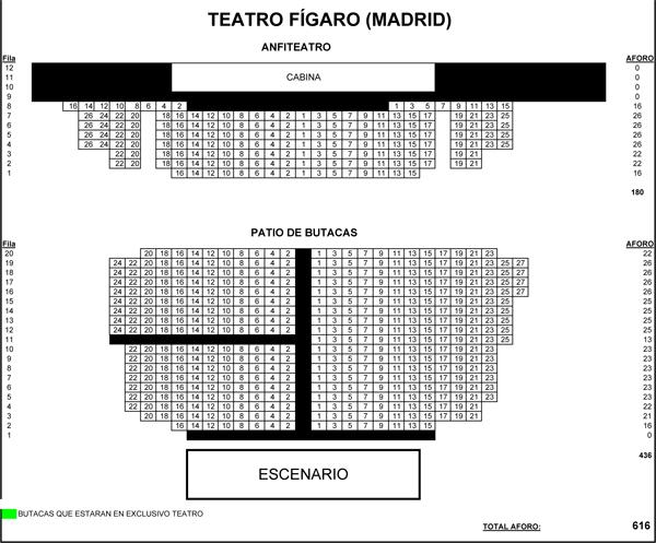 Plano de teatro f garo de madrid centro pers polis for Teatro figaro adolfo marsillach
